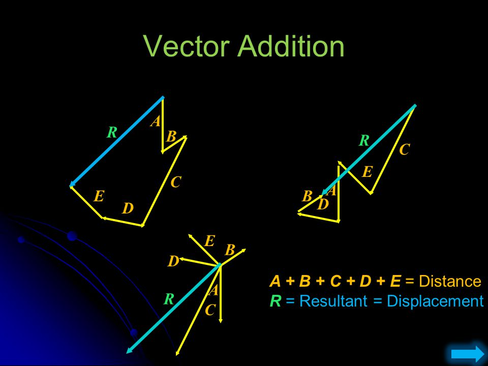 Vector Addition R A R C B C E A E B D D E B D R C A