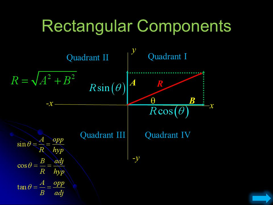 Rectangular Components