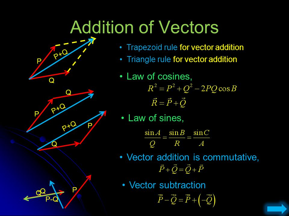 Addition of Vectors Law of cosines, Law of sines,