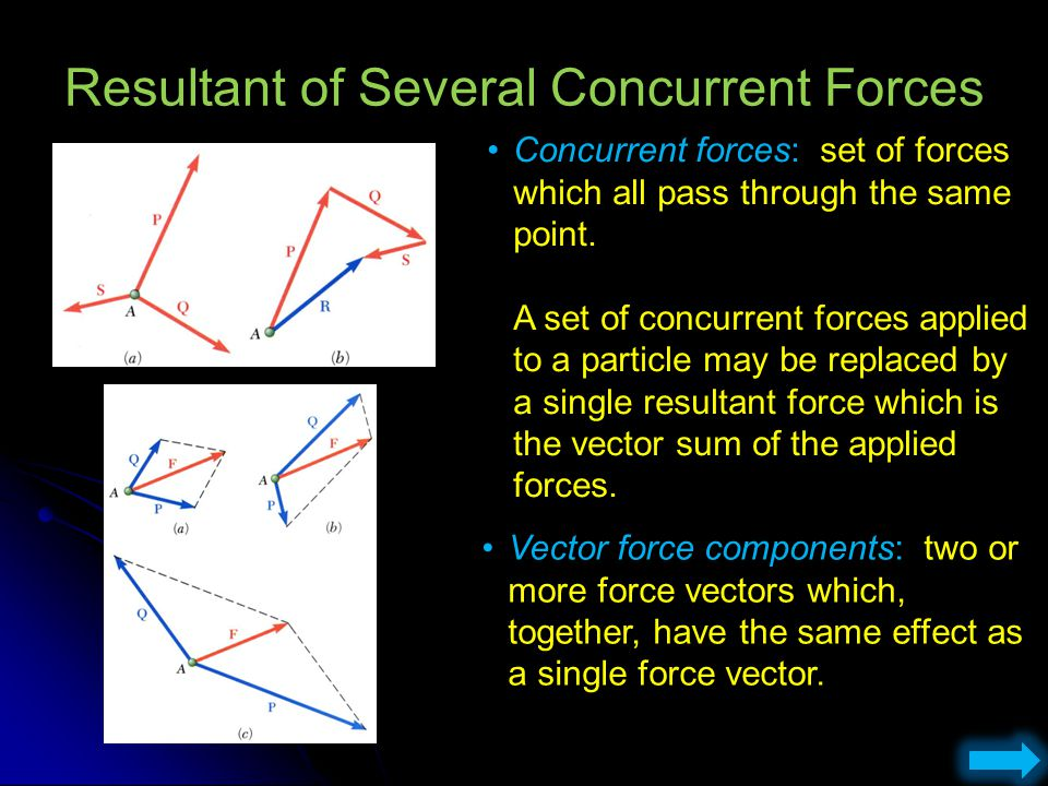Resultant of Several Concurrent Forces