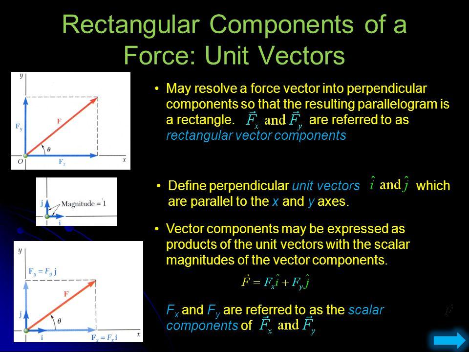 Rectangular Components of a Force: Unit Vectors