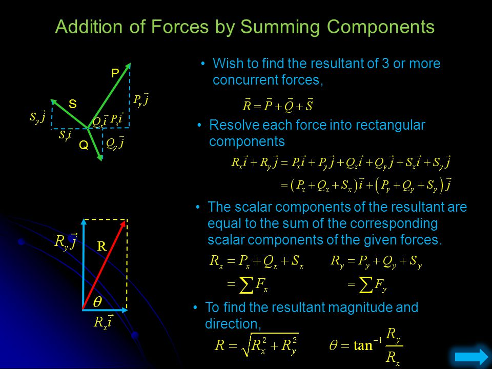 Addition of Forces by Summing Components