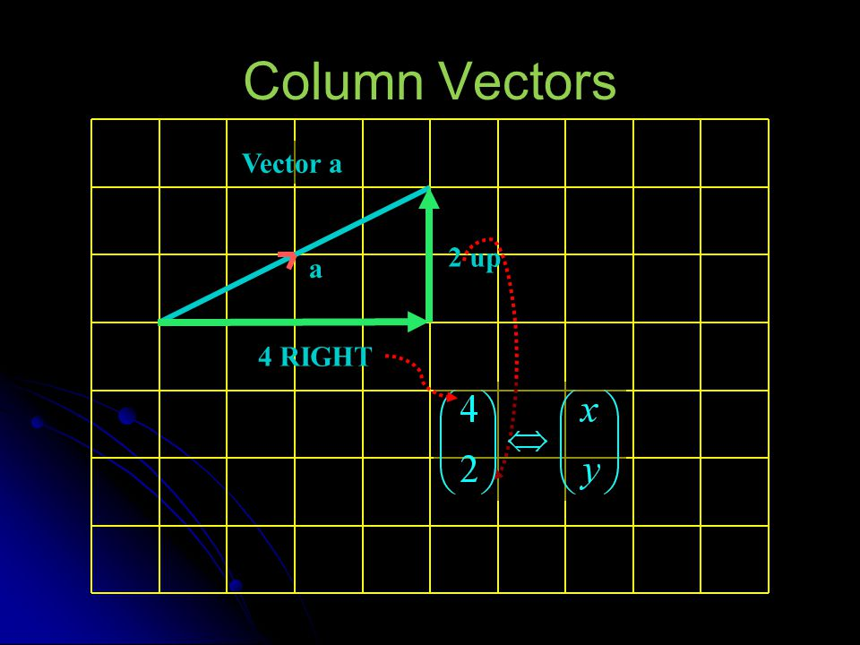 Column Vectors Vector a a 2 up 4 RIGHT