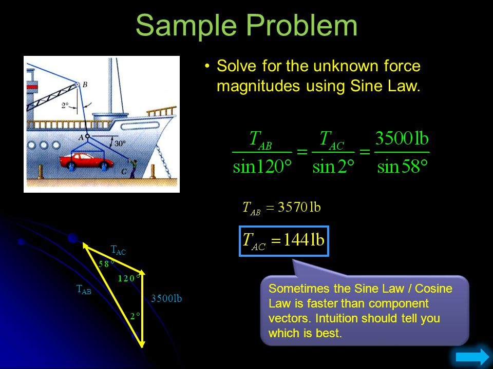 Sample Problem Solve for the unknown force magnitudes using Sine Law.