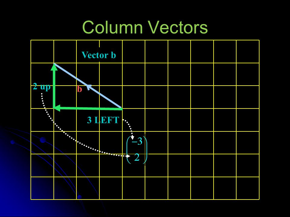 Column Vectors Vector b b 2 up 3 LEFT