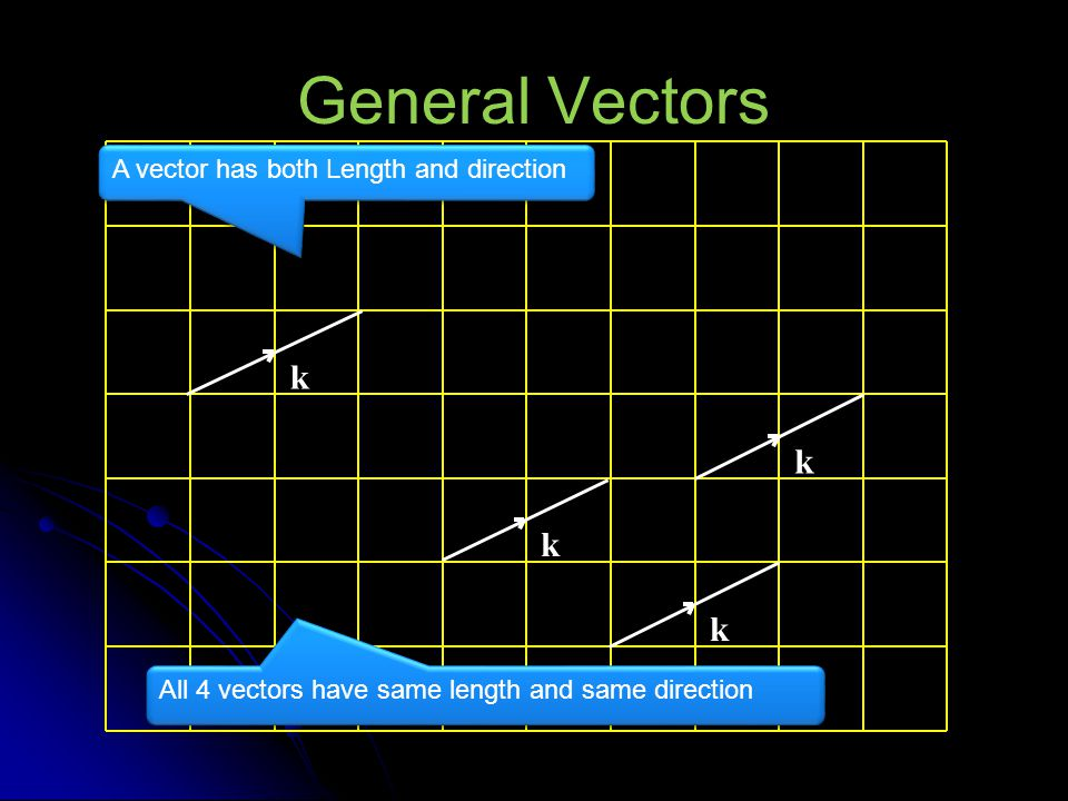 General Vectors k k k k A vector has both Length and direction