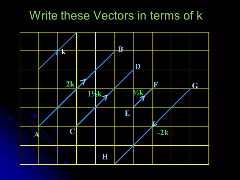 Write these Vectors in terms of k