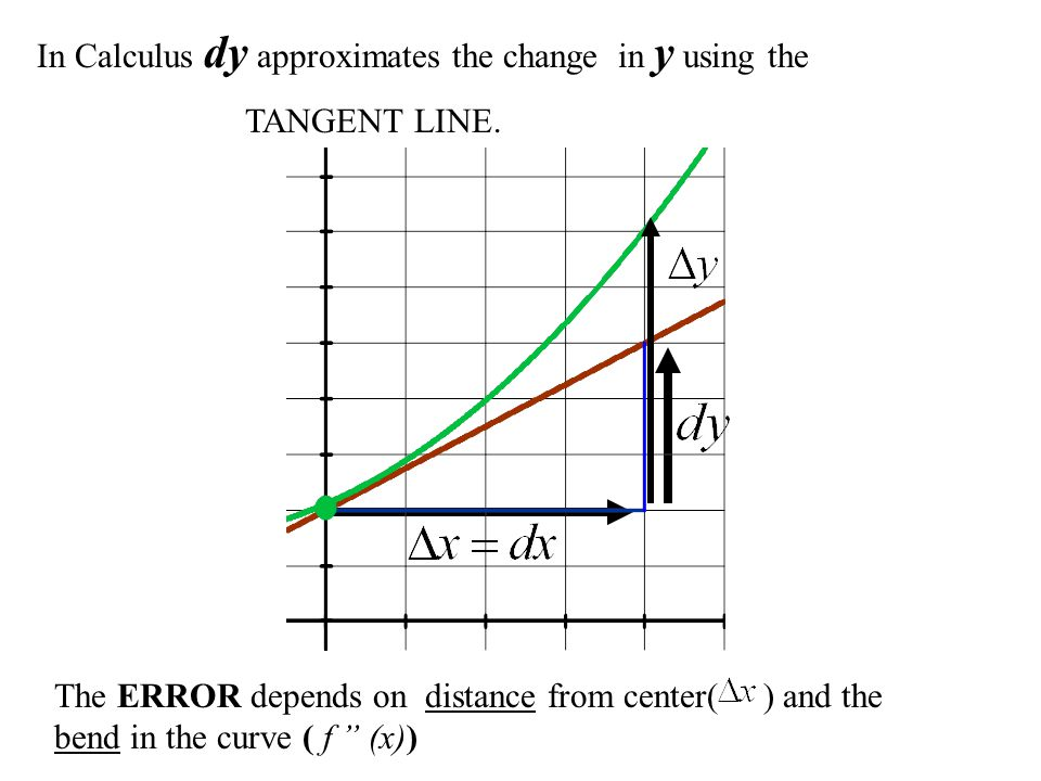 In Calculus dy approximates the change in y using the