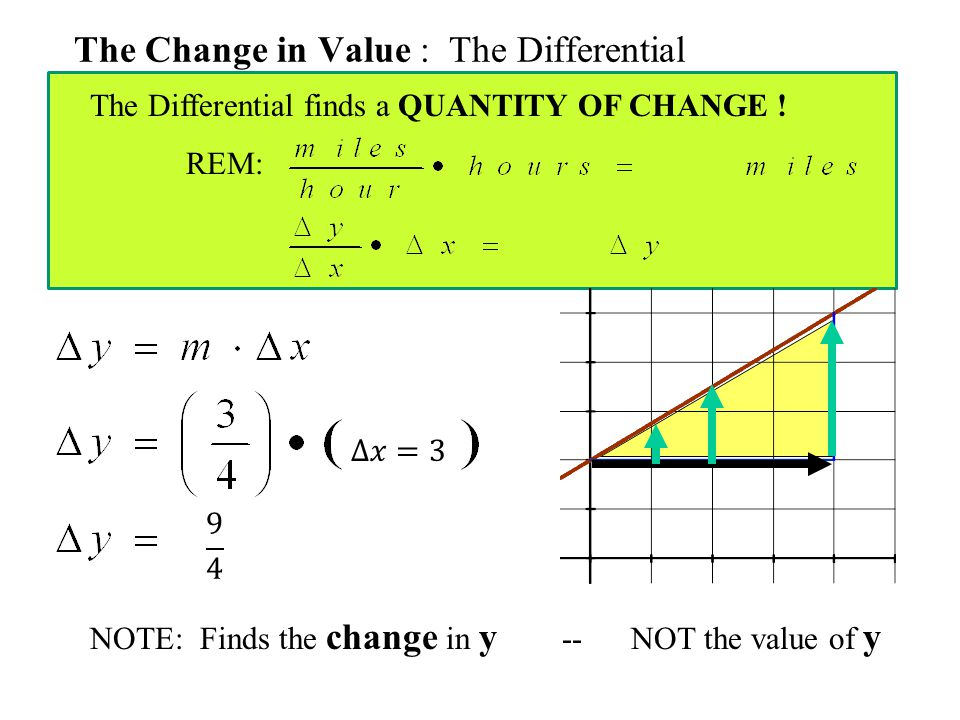 The Change in Value : The Differential