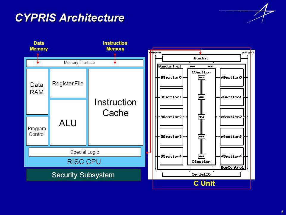 CYPRIS Architecture Instruction Cache ALU RISC CPU Security Subsystem
