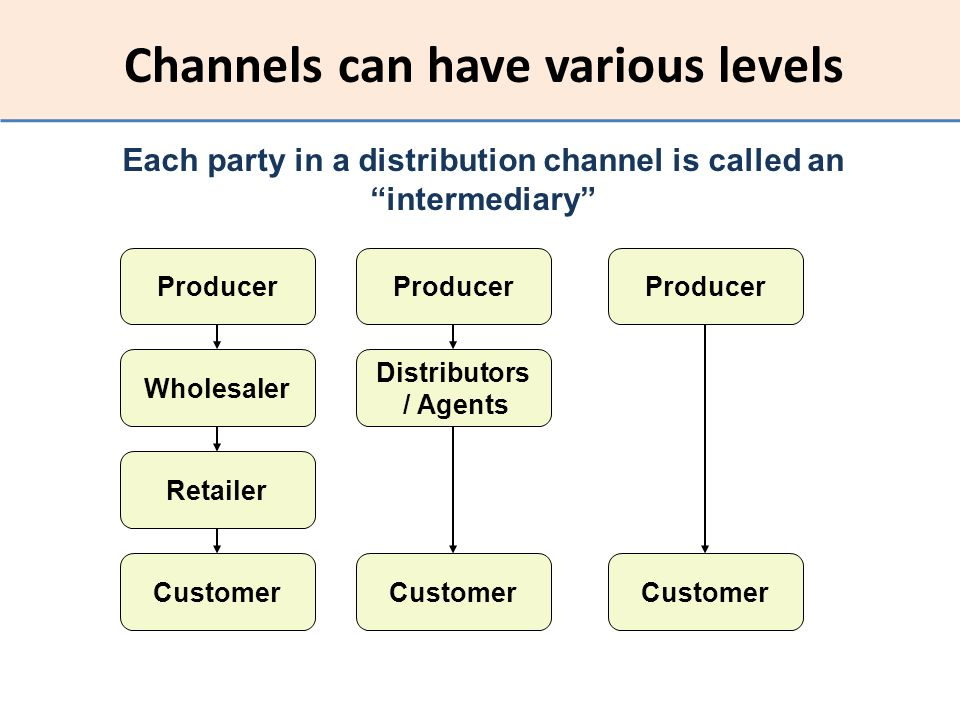 Channels can have various levels