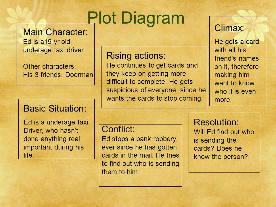 Plot Diagram Climax: Main Character: Rising actions: Basic Situation: