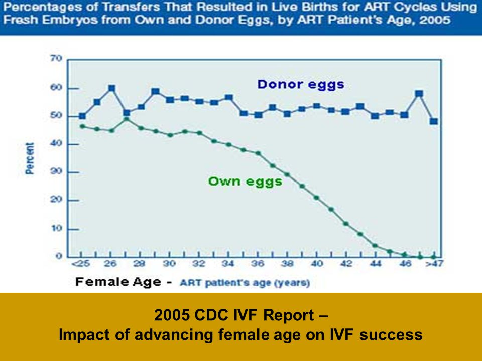 Impact of advancing female age on IVF success