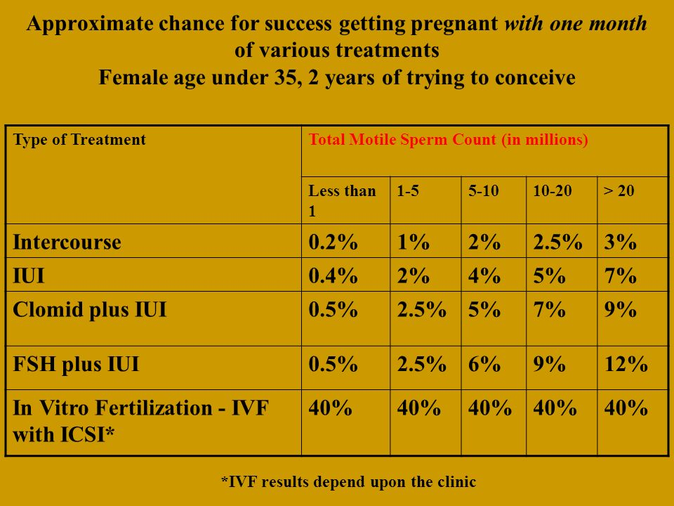 *IVF results depend upon the clinic
