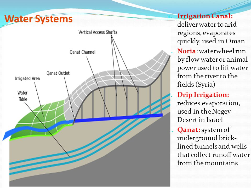 Water Systems Irrigation Canal: deliver water to arid regions, evaporates quickly, used in Oman.