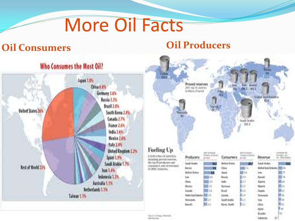 More Oil Facts Oil Producers Oil Consumers