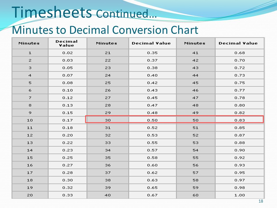 Timesheets Continued… Minutes to Decimal Conversion Chart