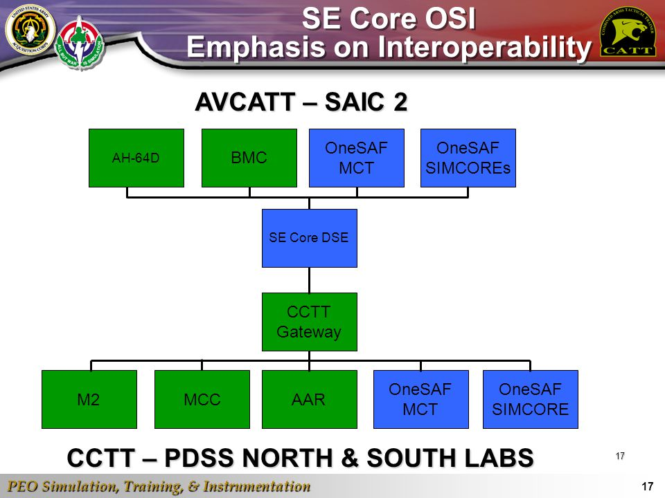 SE Core OSI Emphasis on Interoperability