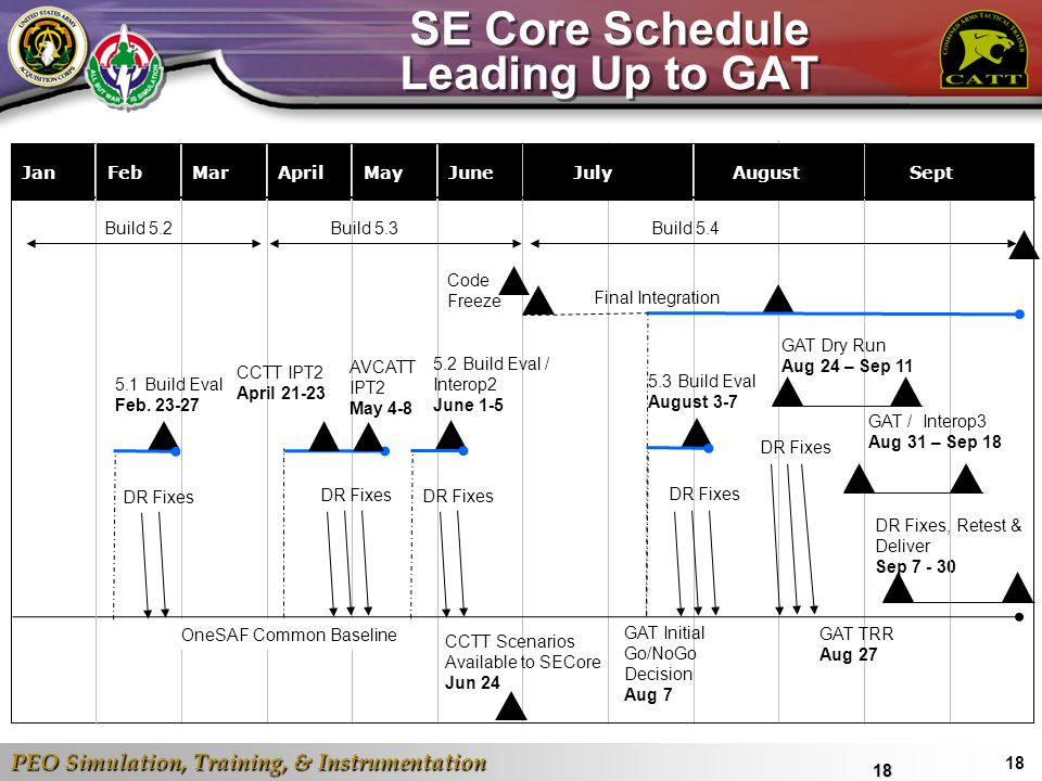 SE Core Schedule Leading Up to GAT