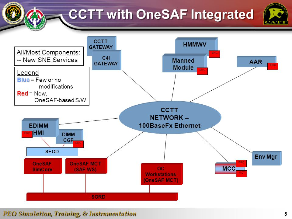 CCTT with OneSAF Integrated