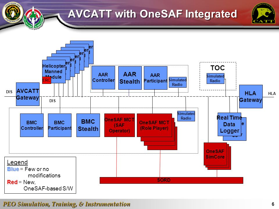 AVCATT with OneSAF Integrated