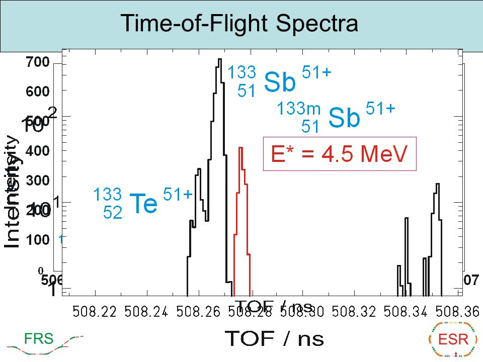 Time-of-Flight Spectra