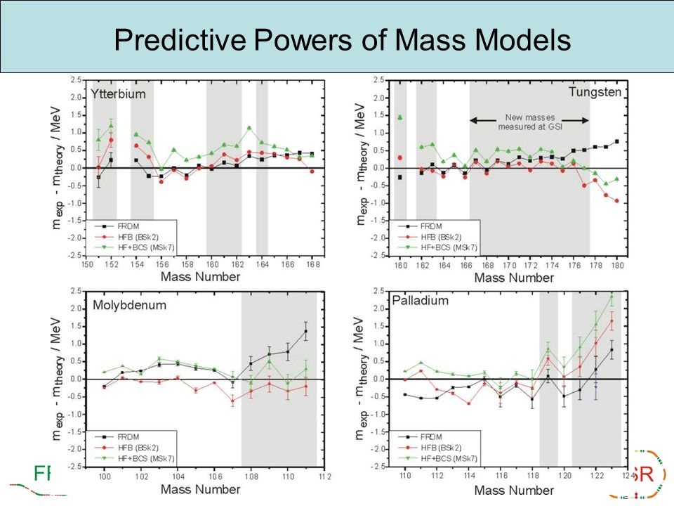 Predictive Powers of Mass Models
