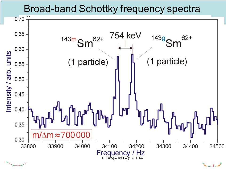 Broad-band Schottky frequency spectra