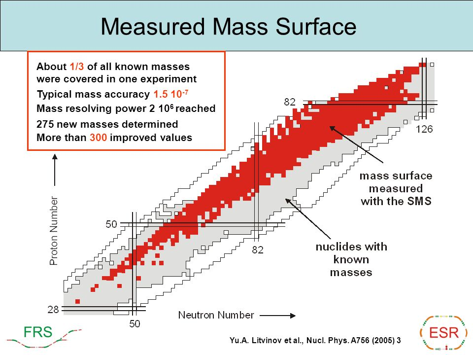 Measured Mass Surface About 1/3 of all known masses