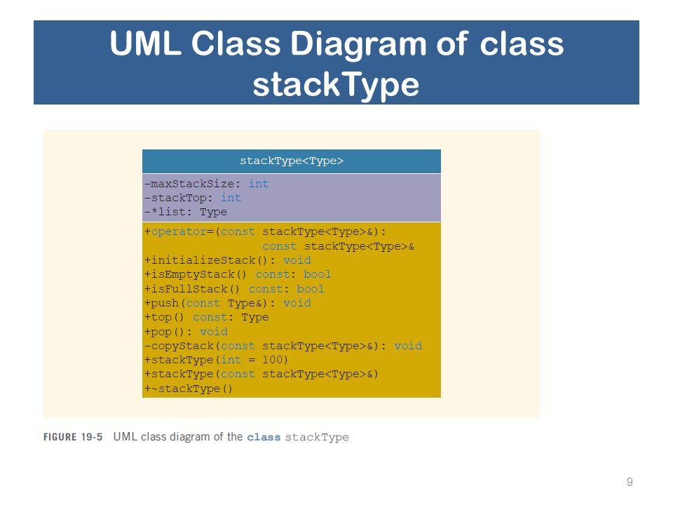 UML Class Diagram of class stackType