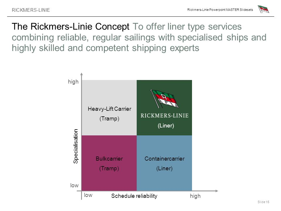 The Rickmers-Linie Concept To offer liner type services combining reliable, regular sailings with specialised ships and highly skilled and competent shipping experts