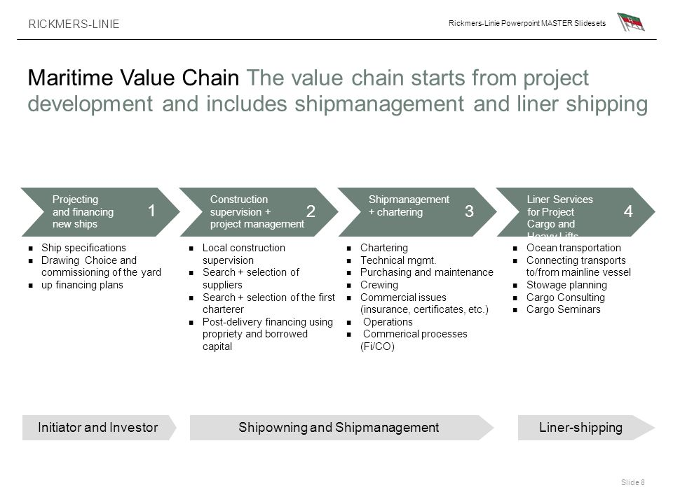 Maritime Value Chain The value chain starts from project development and includes shipmanagement and liner shipping