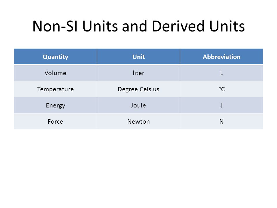 Non-SI Units and Derived Units