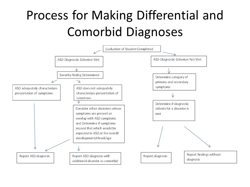 Process for Making Differential and Comorbid Diagnoses