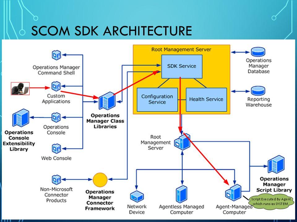 SCOM SDK Architecture