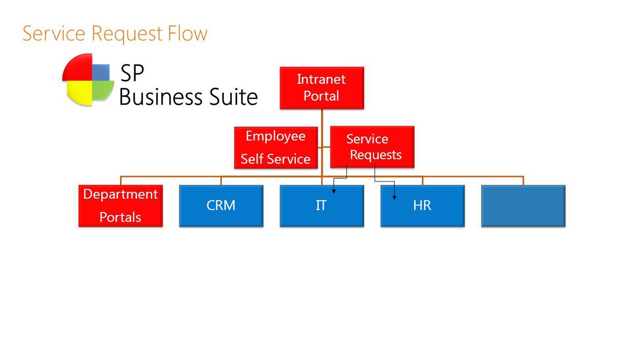 Service Request Flow Intranet Portal Department Portals CRM IT HR