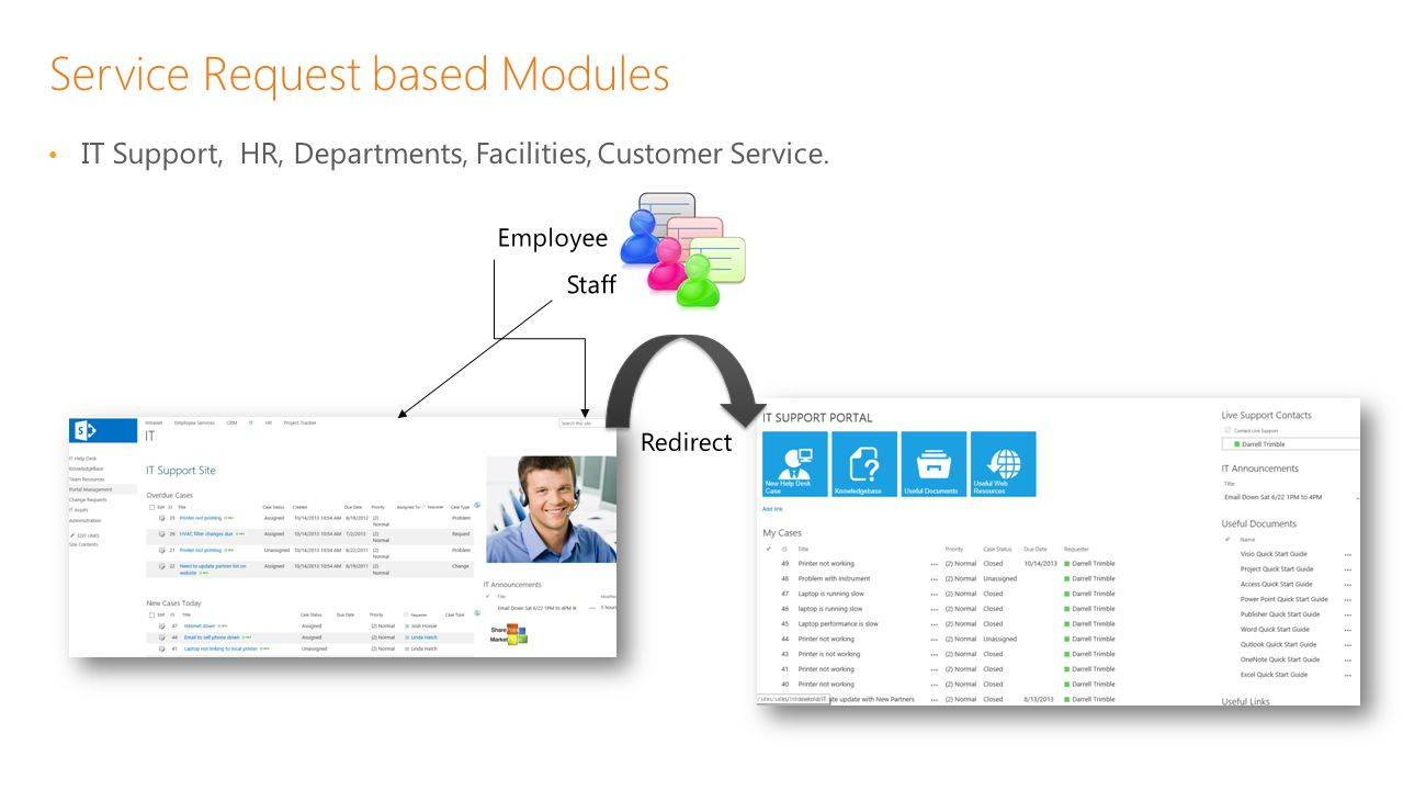 Service Request based Modules