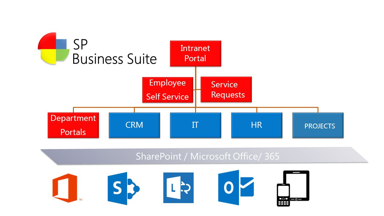 SharePoint / Microsoft Office/ 365