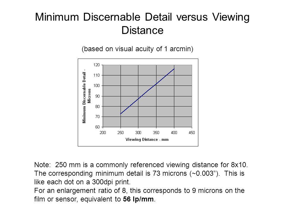 Minimum Discernable Detail versus Viewing Distance