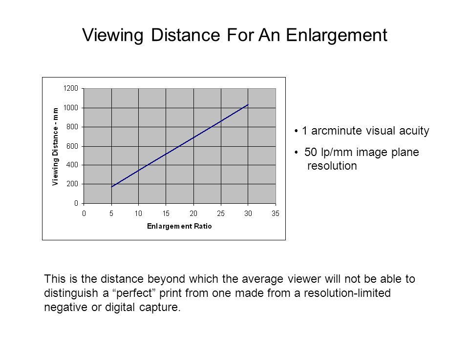 Viewing Distance For An Enlargement