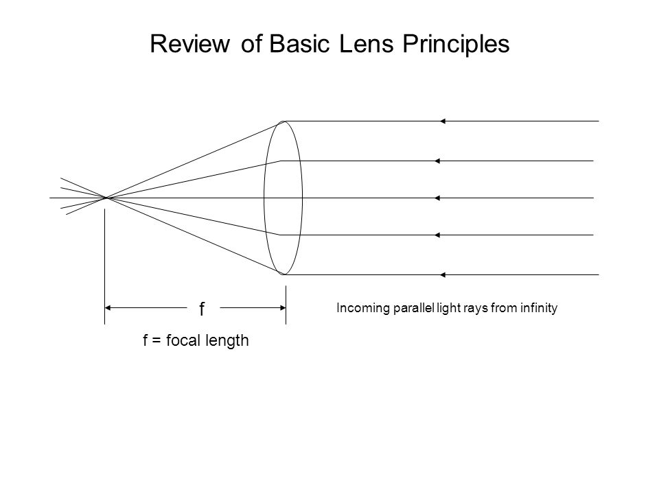 Review of Basic Lens Principles