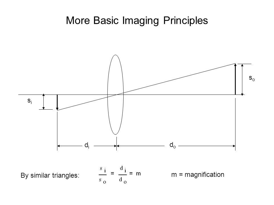 More Basic Imaging Principles