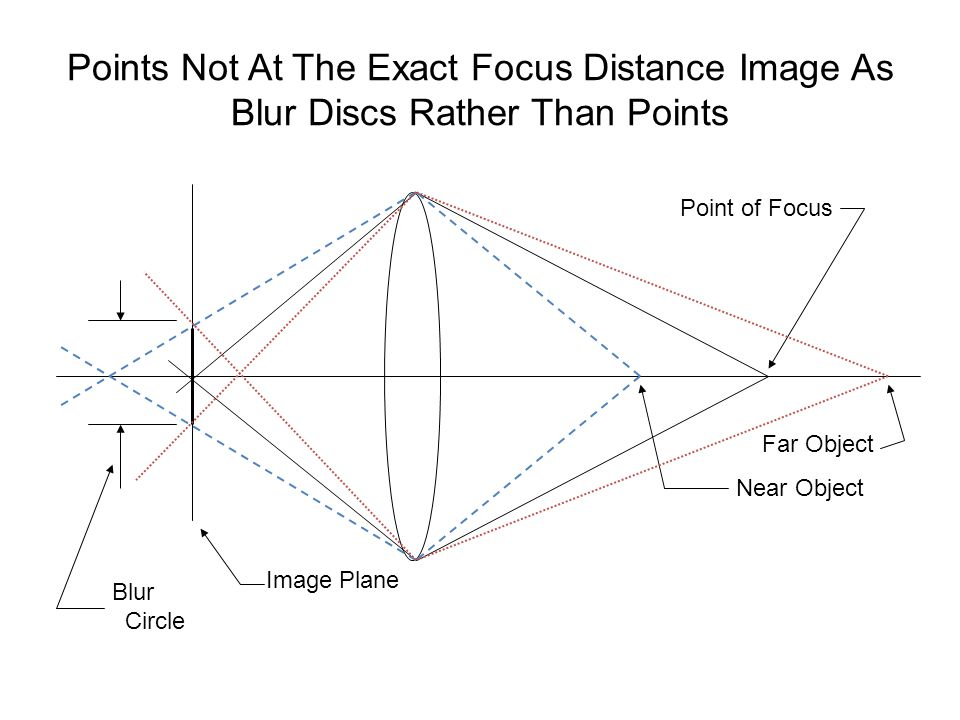 Points Not At The Exact Focus Distance Image As Blur Discs Rather Than Points