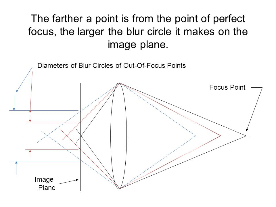 The farther a point is from the point of perfect focus, the larger the blur circle it makes on the image plane.