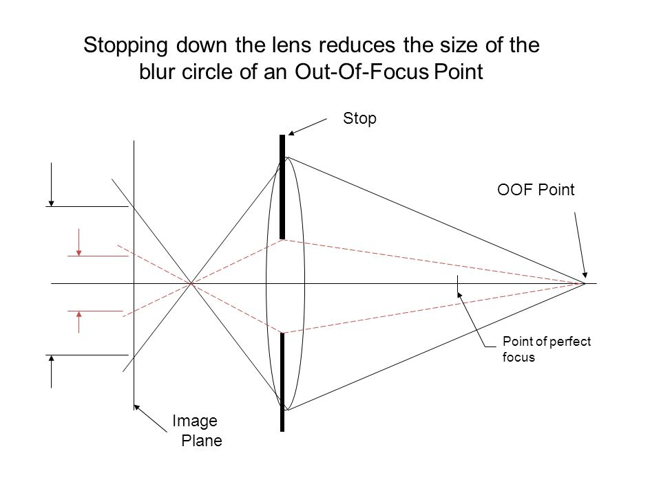 Stopping down the lens reduces the size of the blur circle of an Out-Of-Focus Point
