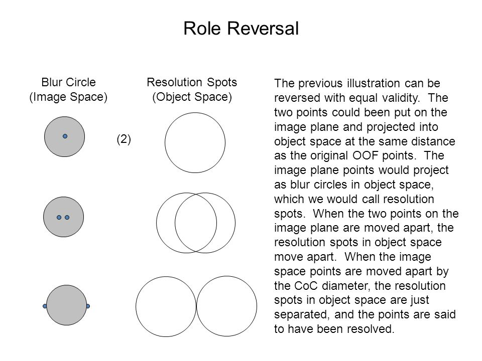 Role Reversal Blur Circle (Image Space)