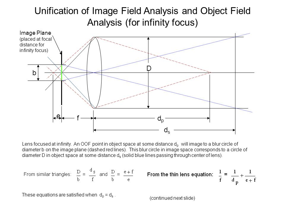 Unification of Image Field Analysis and Object Field Analysis (for infinity focus)