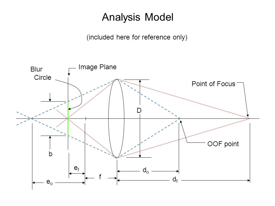 Analysis Model (included here for reference only) Image Plane Blur