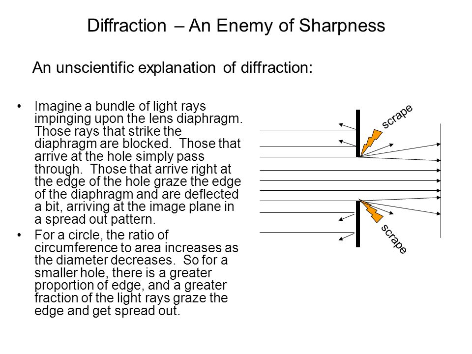 Diffraction – An Enemy of Sharpness