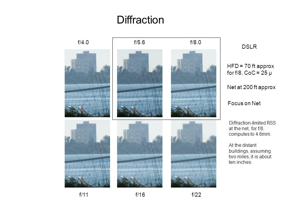 Diffraction f/4.0 f/5.6 f/8.0 DSLR